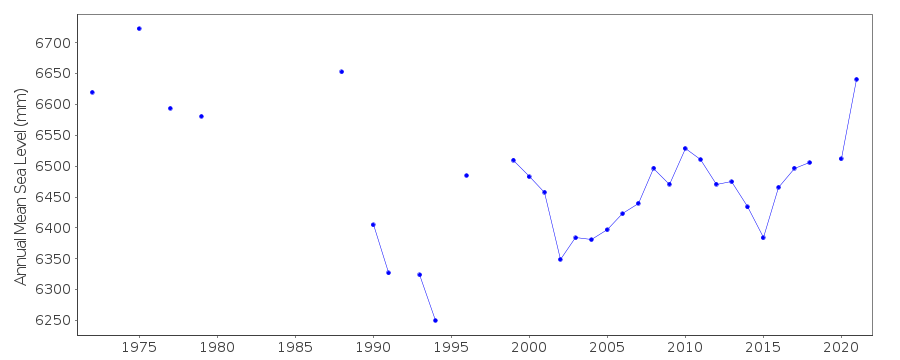 Annual MSL (RLR) plot for Booby Is., Australia