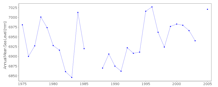 Annual MSL (RLR) plot for French Frigate Shoals, H, U.S.A.