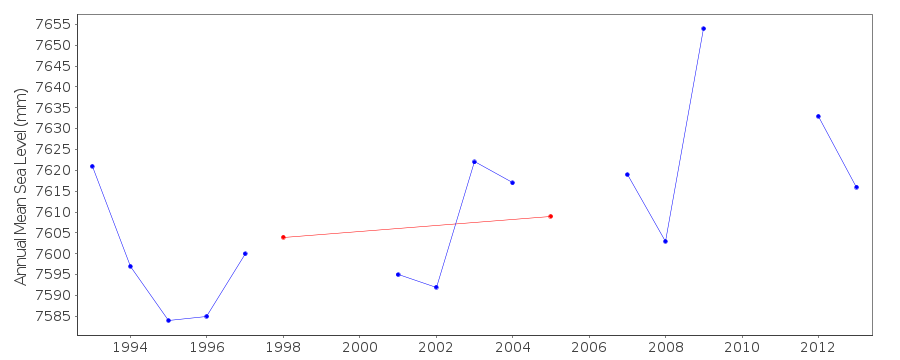 Annual MSL (RLR) plot for Stanley, Falklands/Malvinas