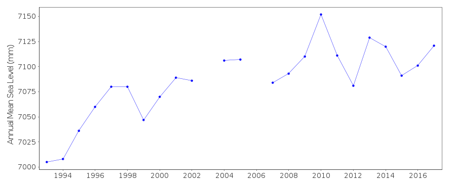 Annual MSL (RLR) plot for Las Palmas, Canary Is.