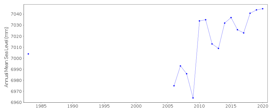 Annual MSL (RLR) plot for Fort-de-France, France