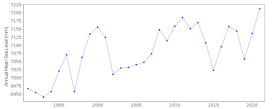 Annual MSL (RLR) plot for Darwin