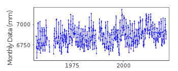 Plot of monthly mean sea level data at BUNBURY.