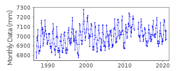 Plot of monthly mean sea level data at ALBANY.
